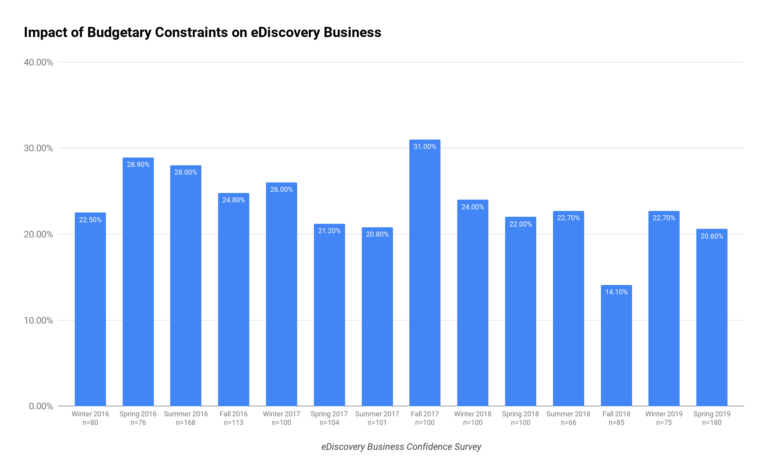Impact of Budgetary Constraints on eDiscovery Business Chart