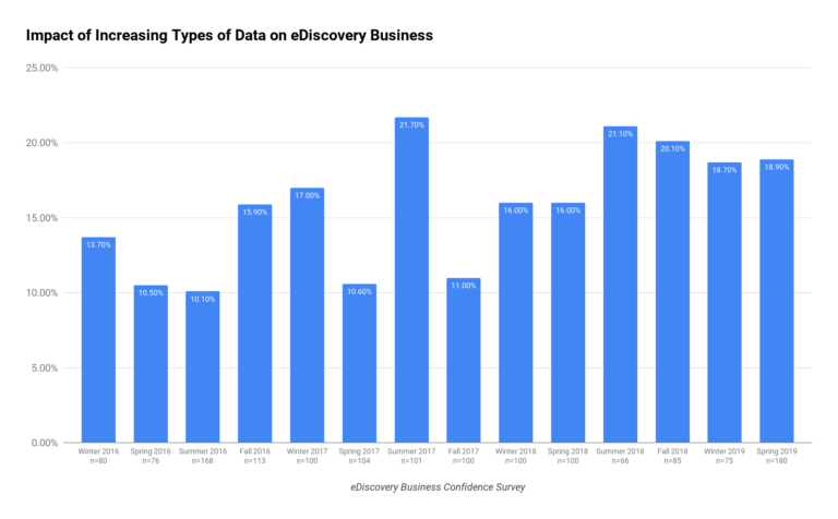 Impact of Increasing Types of Data on eDiscovery Business Chart