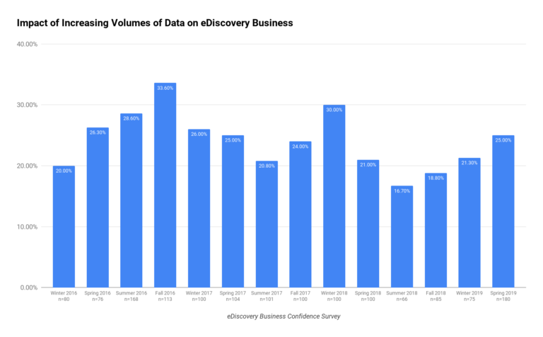 Impact of Increasing Volumes of Data on eDiscovery Business Chart