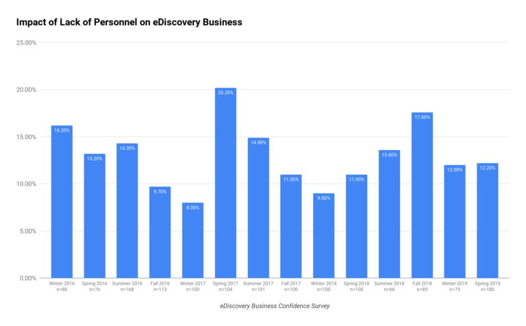 Impact of Lack of Personnel on eDiscovery Business Chart