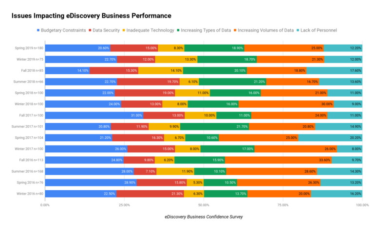 Issues Impacting eDiscovery Business Performance (3) Chart