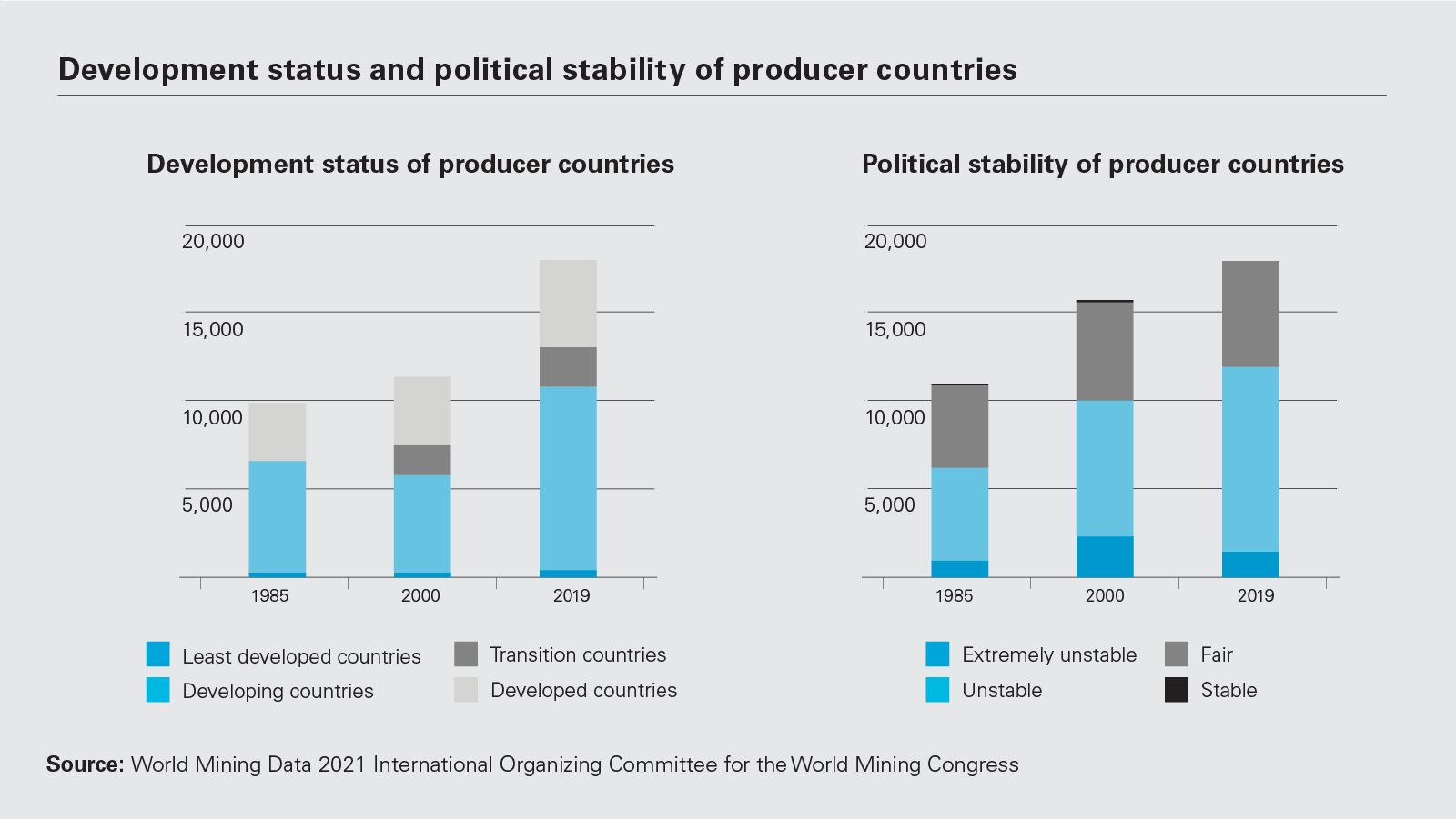 Development status and political stability of producer countries