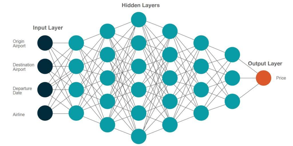 Figure 1: Deep learning input layer, hidden layers, and output layer