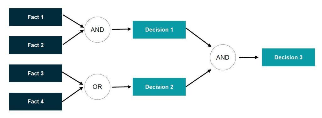 Figure 2: Forward Chaining