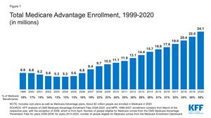 Total Medicare Advantage Enrollment, 1999-2020