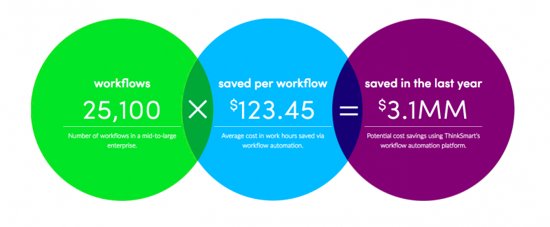 workflow automation increase T2V