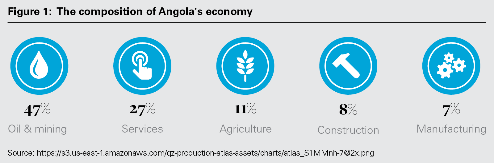 Figure 1: The composition of Angola's economy (PNG)