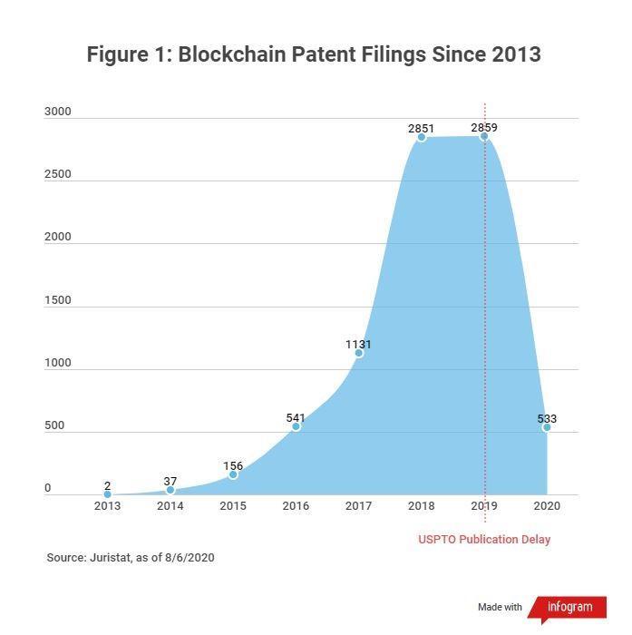 Blockchain Patent Filings Since 2013