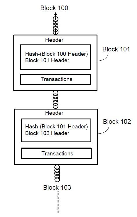 Simplified diagram of blockchain