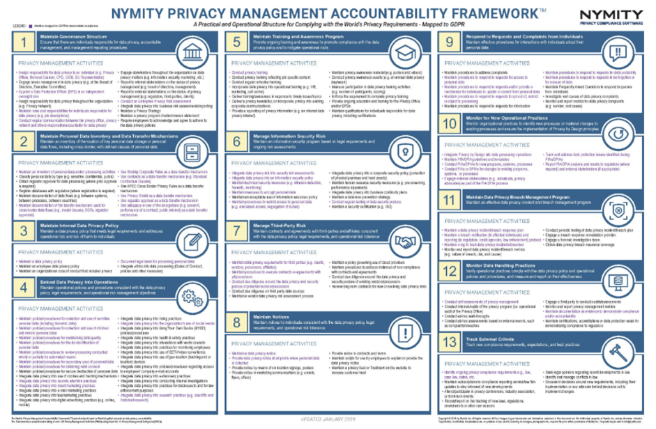 Nymity Privacy Management Accountability Framework