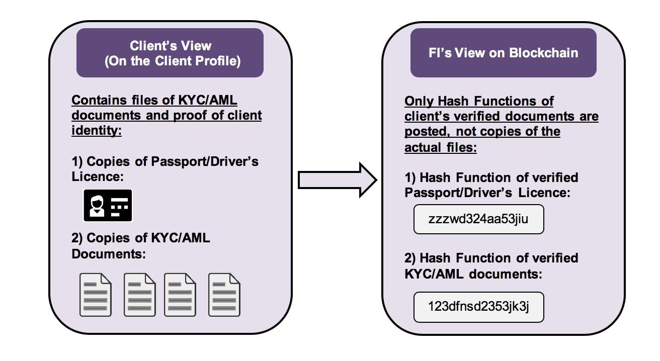Using blockchain for KYC/AML compliance | Dentons - JDSupra