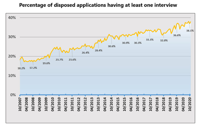 Percentage of disposed applications having at least one interview