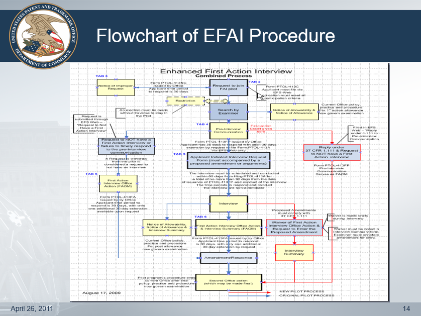 Flowchart of EFAI Procedure