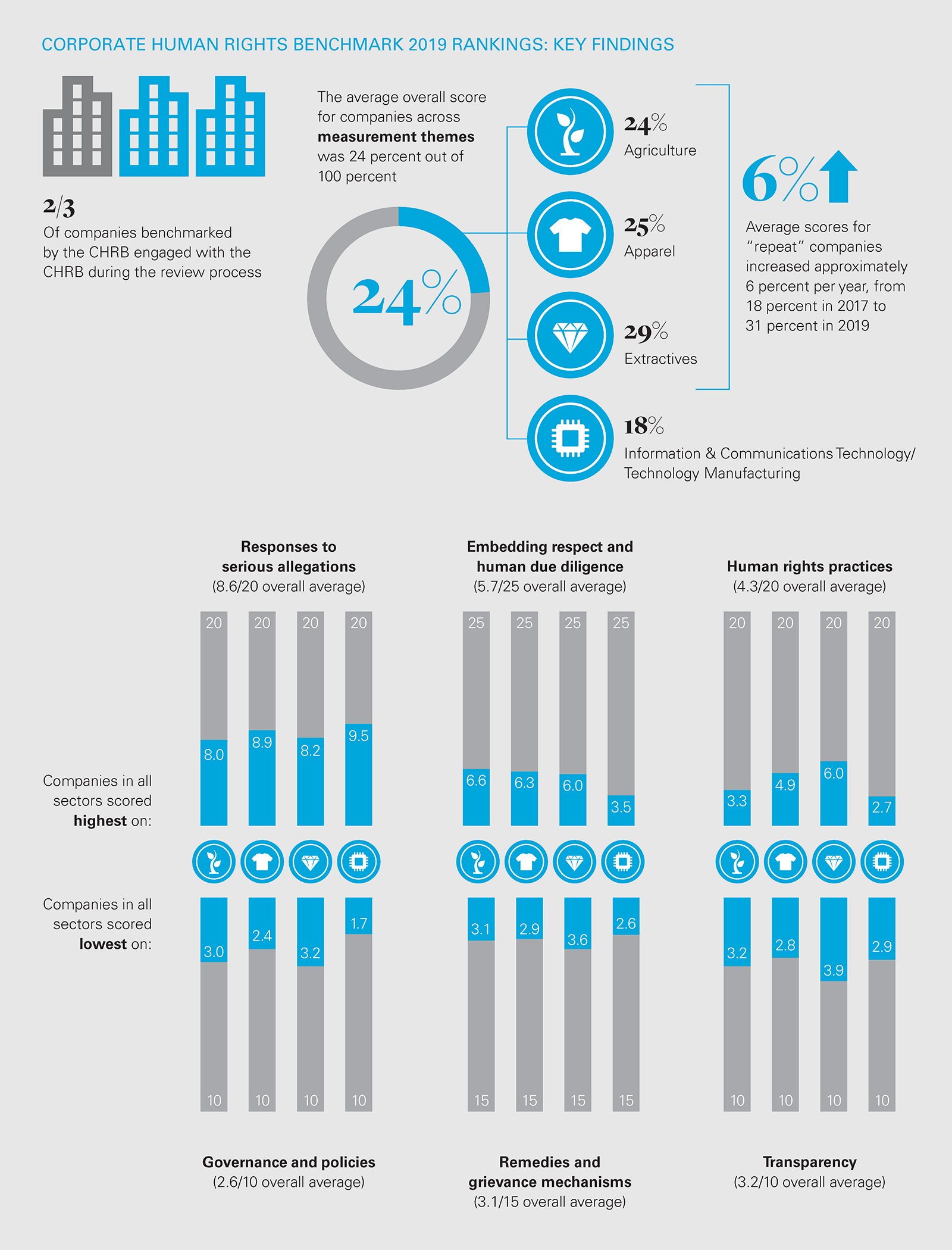 corporate human rights benchmark 2019 rankings (PNG chart)