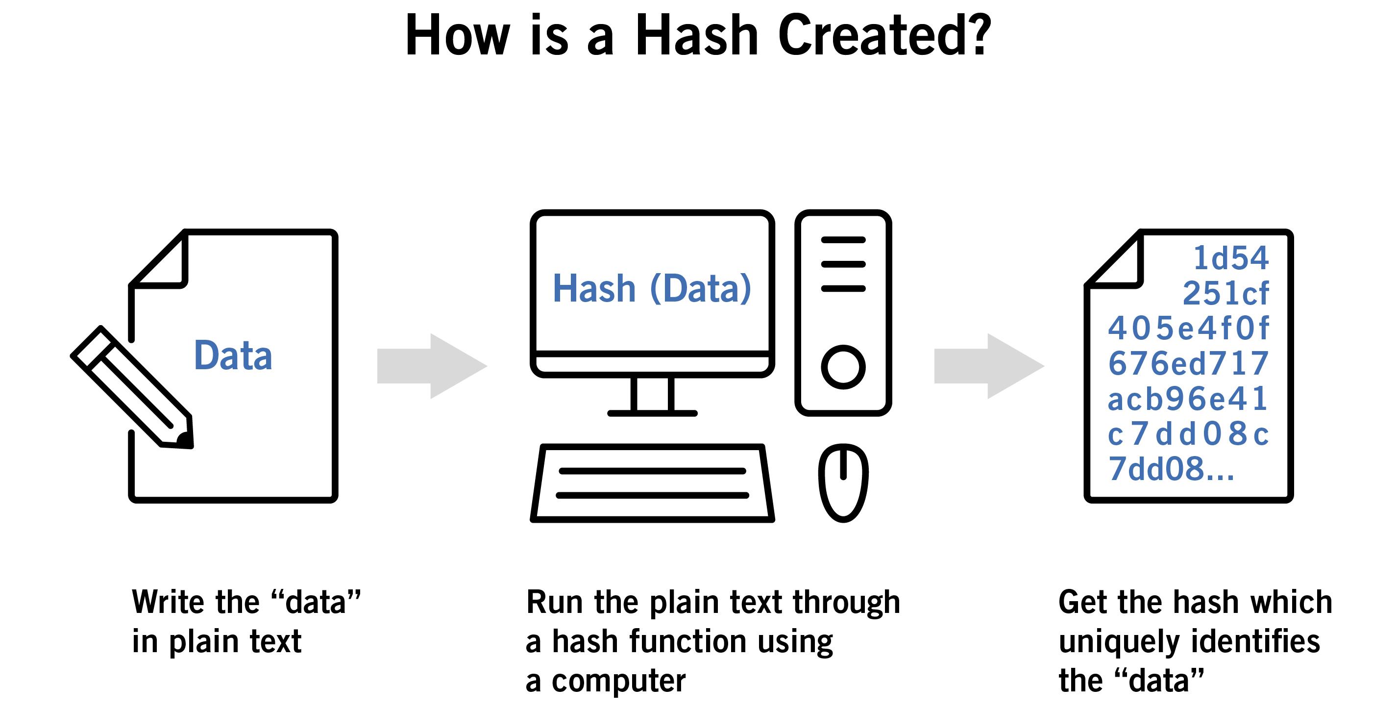 Blockchain Hash Creation