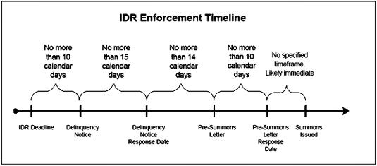 IDR Enforcement Timeline