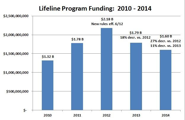 Lifeline Chart 1