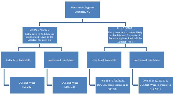 A chart comparing an entry-level with an experienced Mechanical Engineer's required wage and likelihood of selection in the H-1B lottery if the new rules become effective.