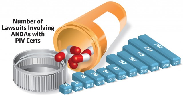 Jumping the Line: Generic drug makers aren\'t waiting until patents ...