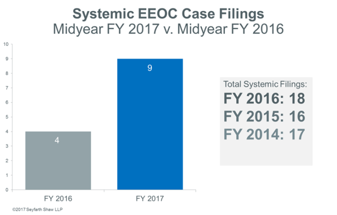 Systemic EEOC Case Filings - 2017 Midyear Review