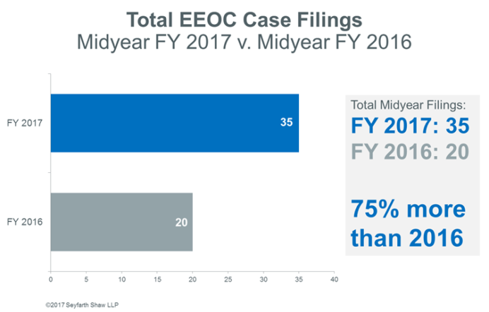 Total EEOC Case Filings - 2017 Midyear Review