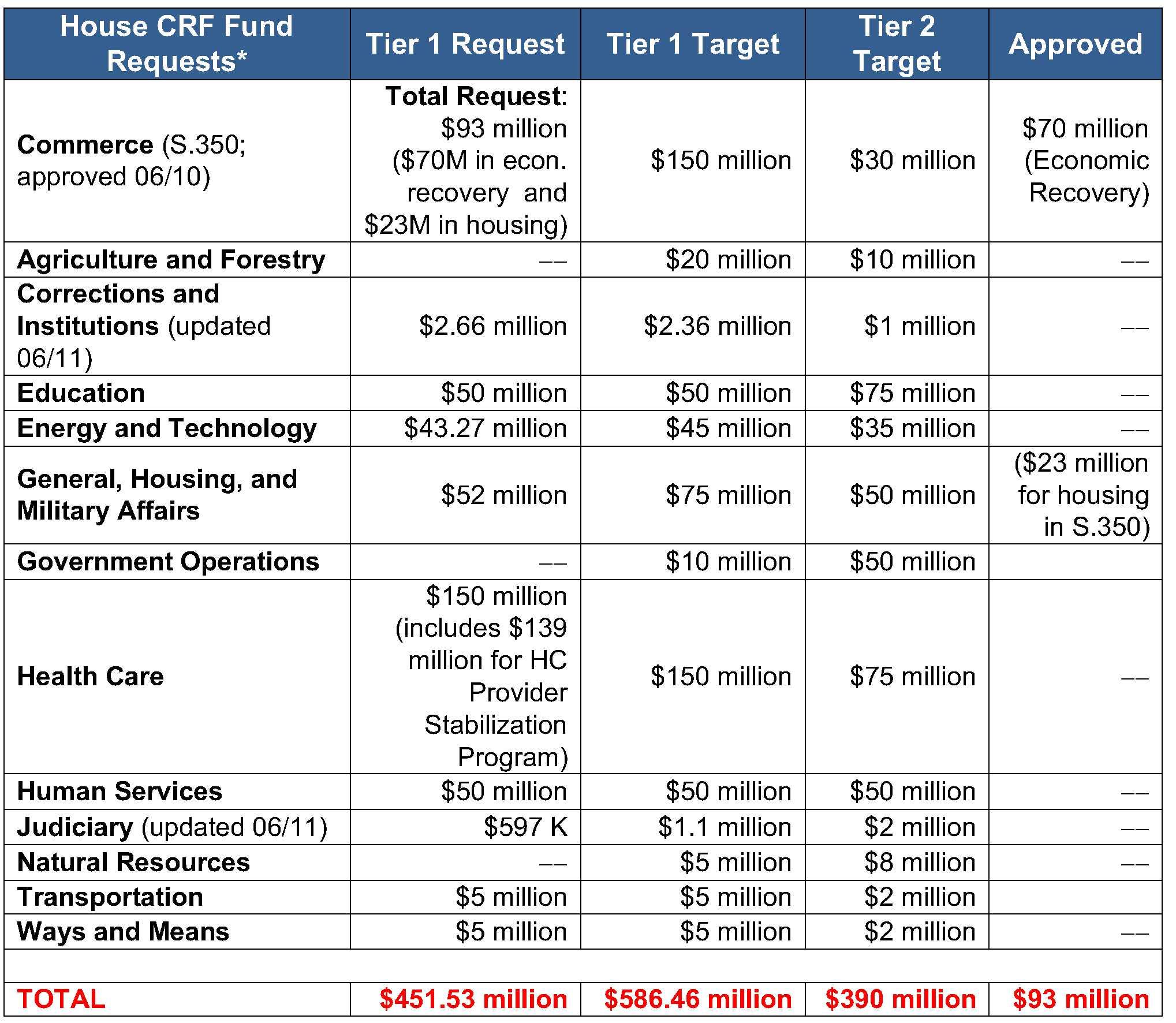 Vermont Legislative Update Text Grid