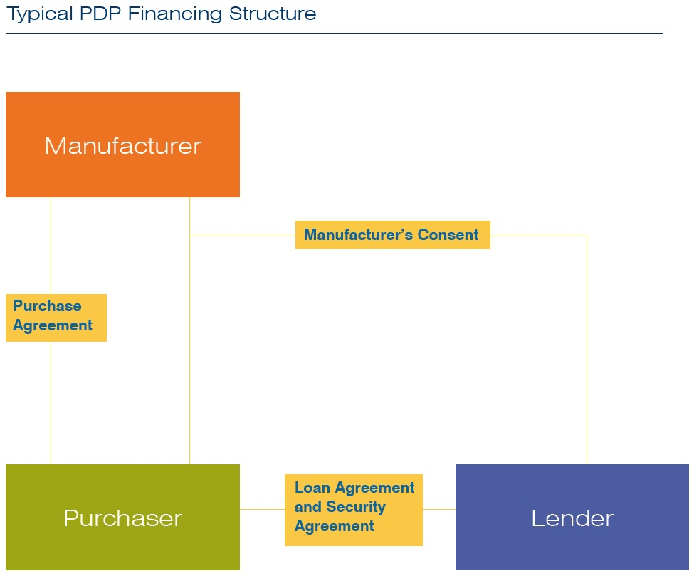 Pdp Financing An Overview Vedder Price Jdsupra