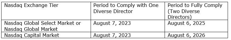 SEC Approves Chart