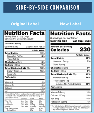 Food Nutrition label