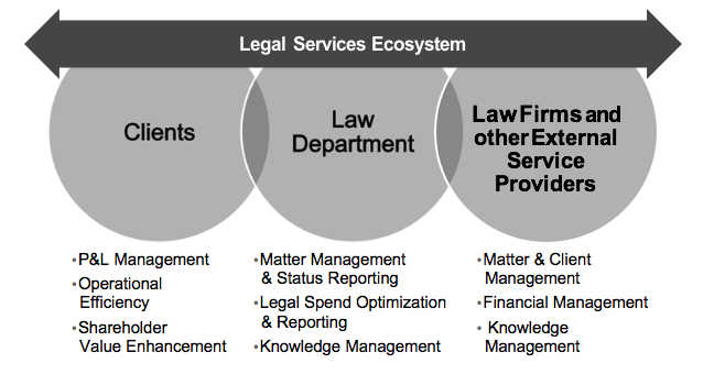 How law departments use LPM to improve the corporate bottom