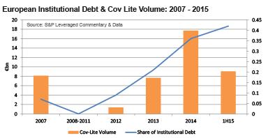 European Institutional Debt & Cov Lite Volume: 2007 - 2015