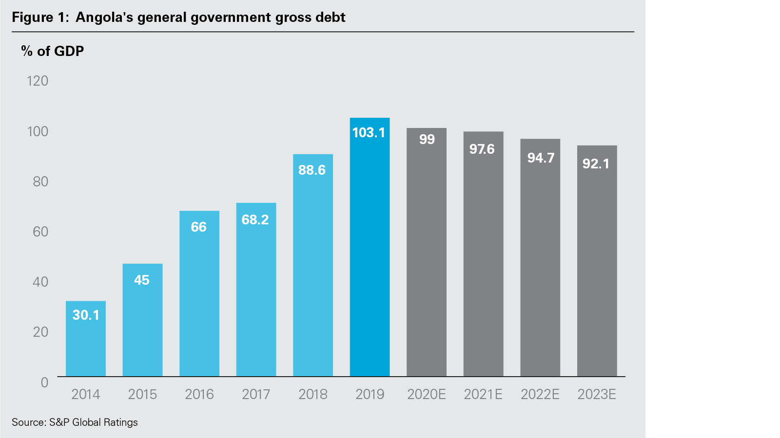 Angola's General Government Gross Debt (PNG)