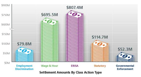 settlement amounts by class action type