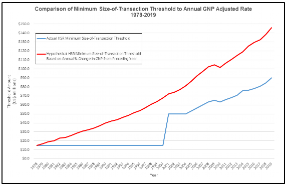 Comparison of Minimum Size-of-Transaction Threshold to Annual GNP Adjusted Rate 1978-2018