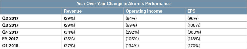 Akorn performance chart
