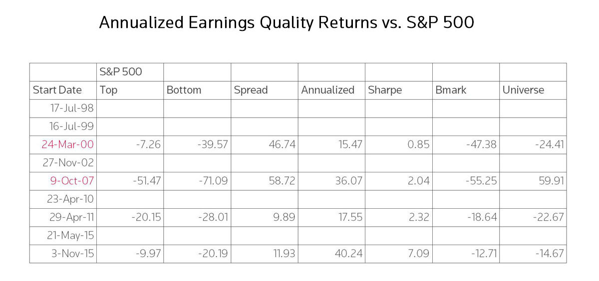 How to survive a market downturn. Annualized Earnings Quality Returns vs. S&P 500