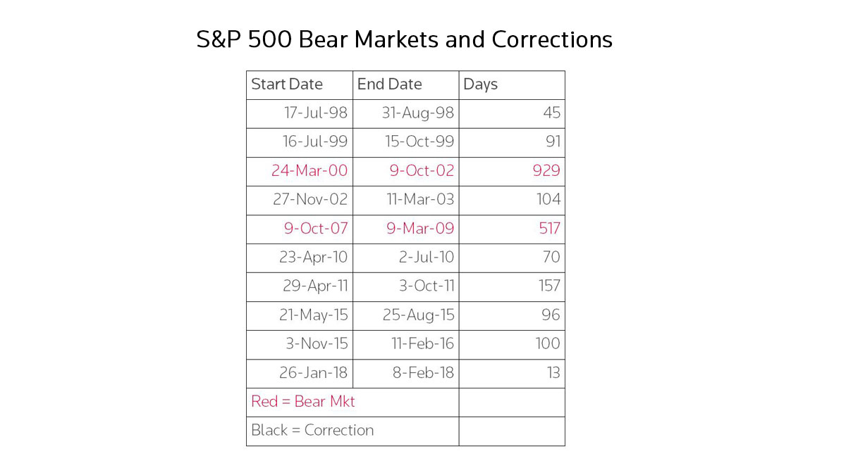 S&P Bear Markets and Corrections. How to survive a market downturn