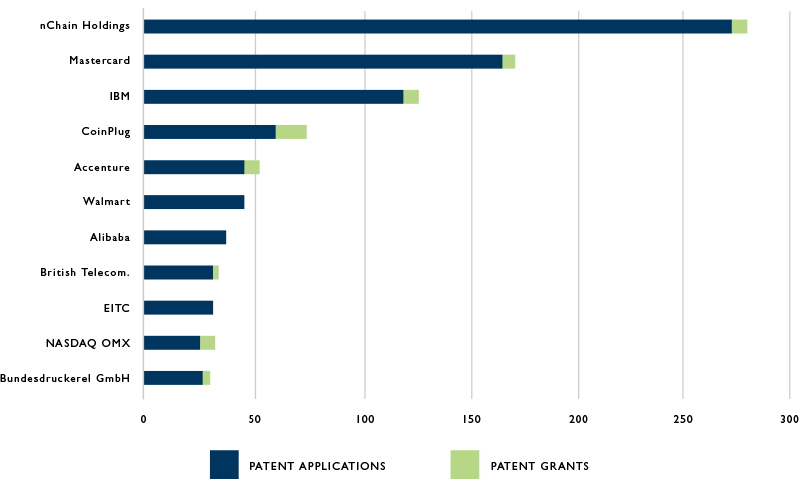 Chart of the Top Ten Global Blockchain Patent Applicants