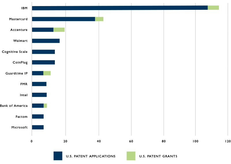 Chart of Top Ten US Blockchain Patent Applicants