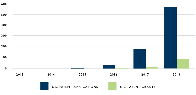 Chart of U.S. Blockchain Patents and Patent Applications