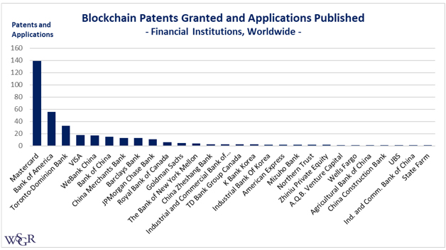 Overview of the Patent Landscape in the Blockchain