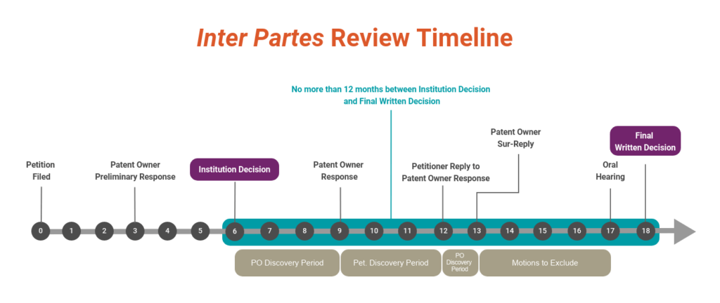 Timeline of key events in an IPR Proceeding