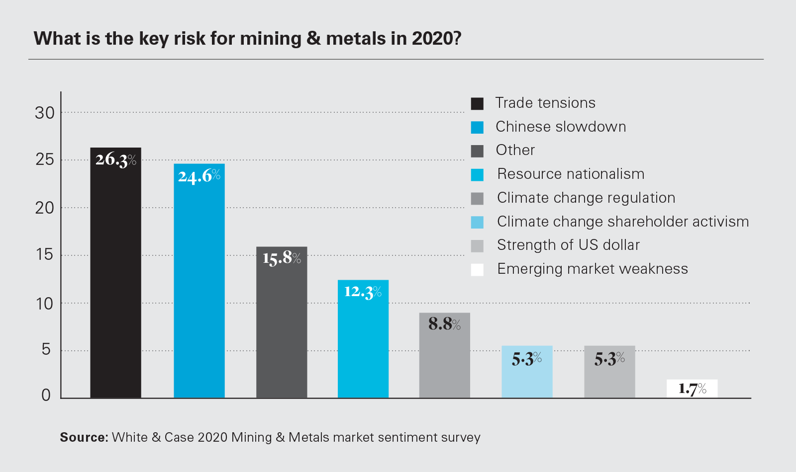 What is the key risk for mining & metals in 2020? (graph)