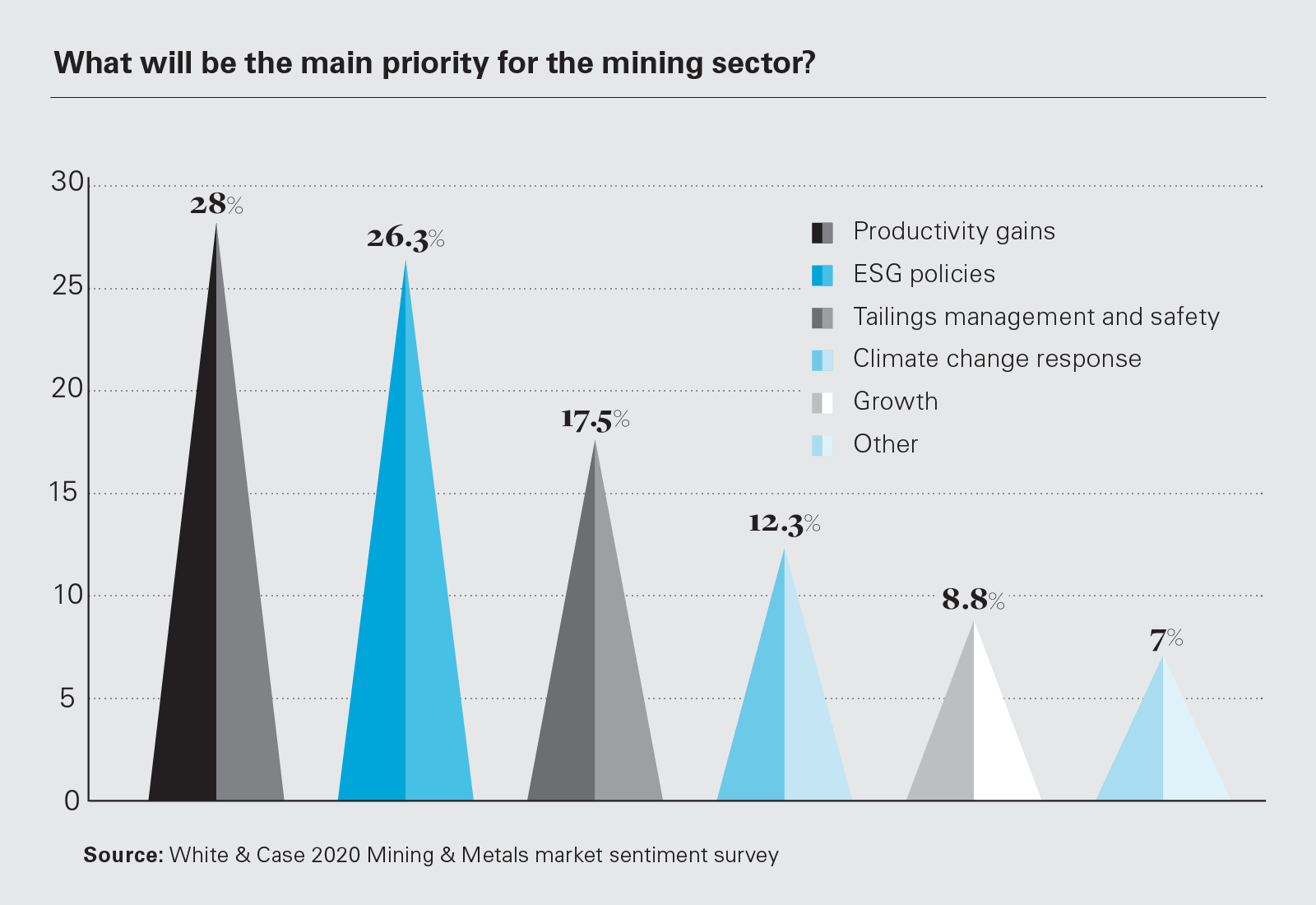What will be the main priority for the mining sector? (Graph)