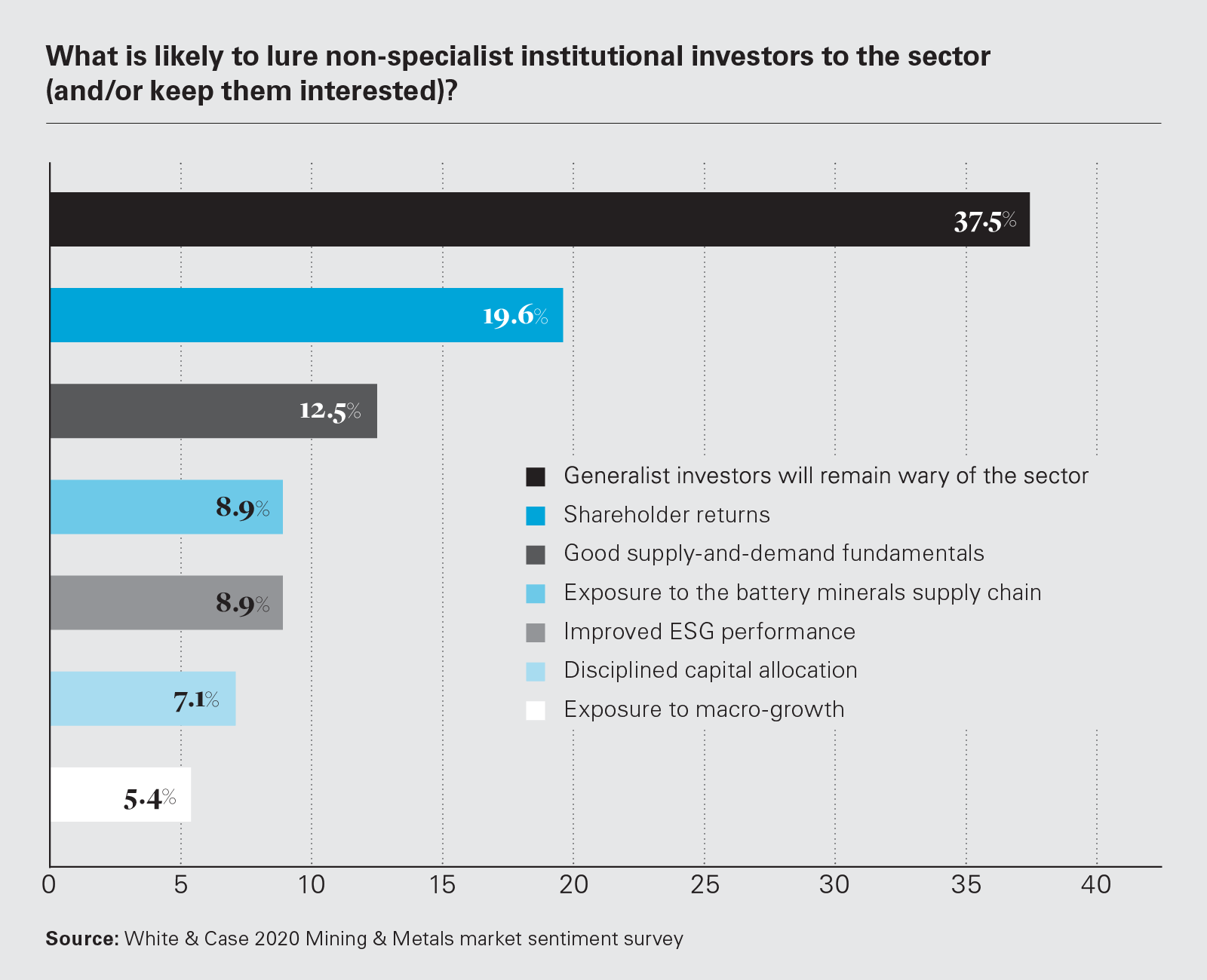 What is likely to lure non-specialist institutional investors to the sector (and/or keep them interested)? (Graph)