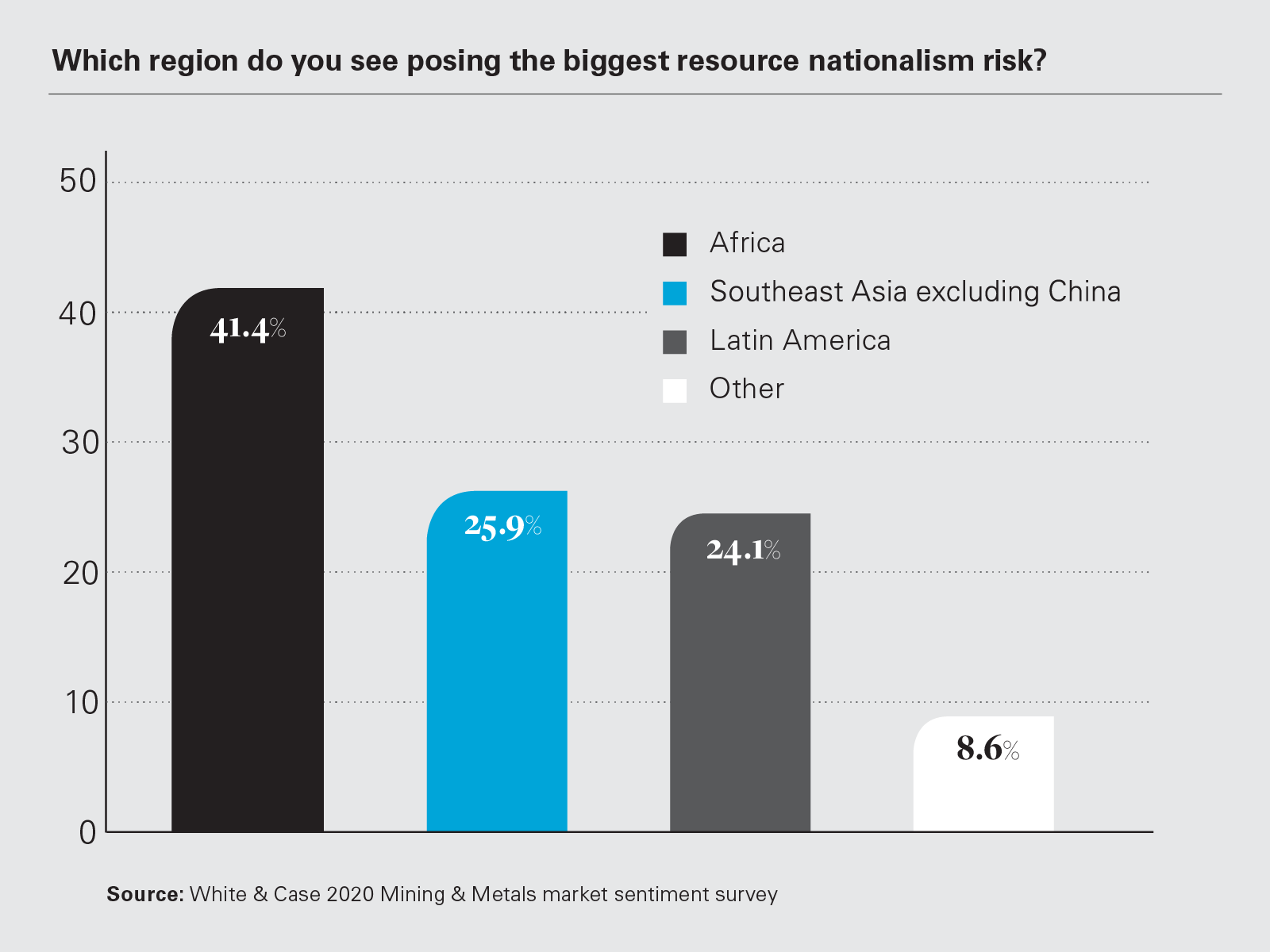 Which region do you see posing the biggest resource nationalism risk? (Graph)