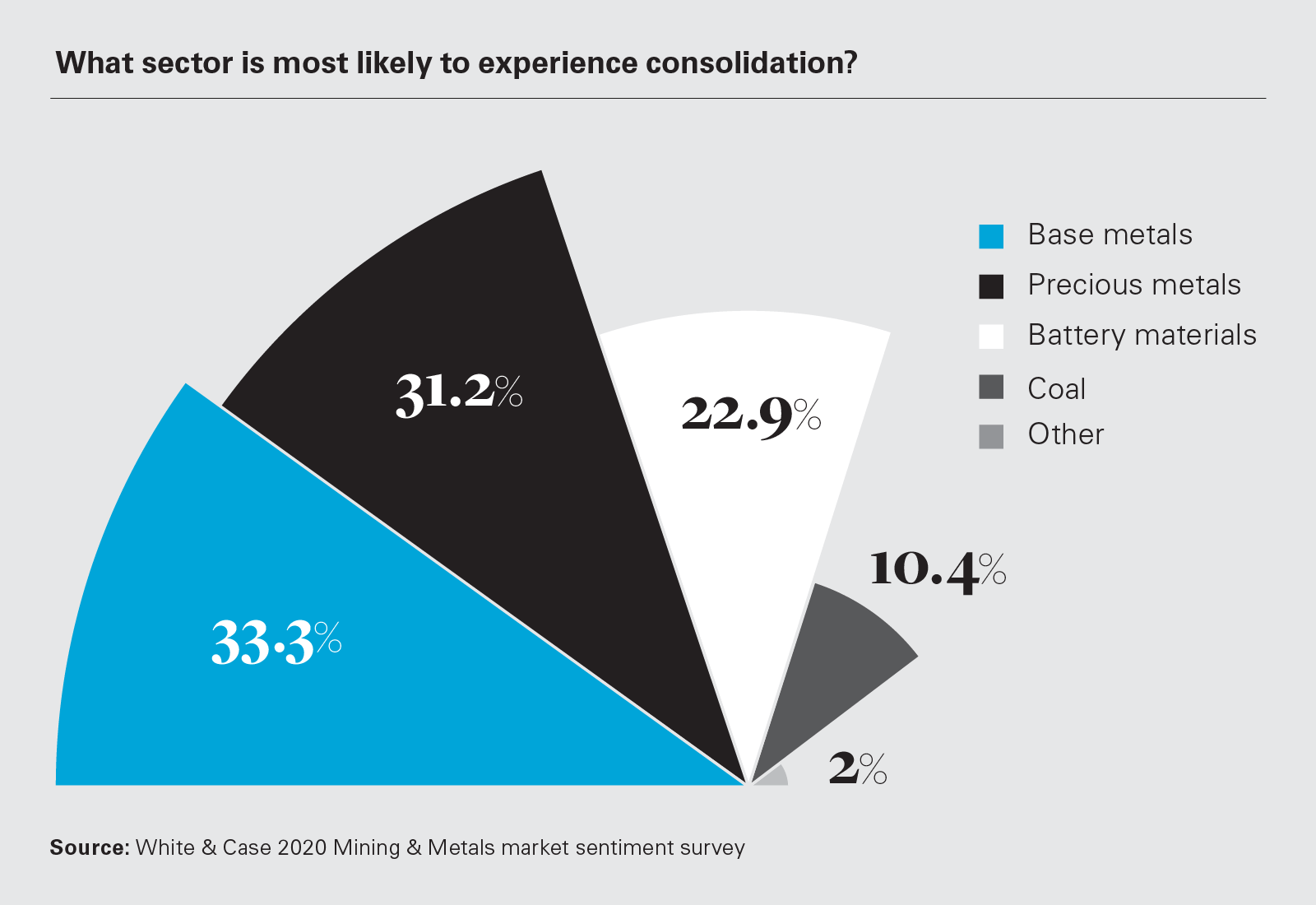 What sector is most likely to experience consolidation? (Graph)
