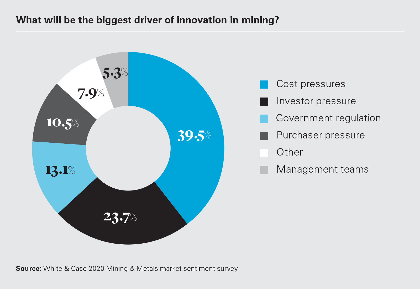What will be the biggest driver of innovation in mining?