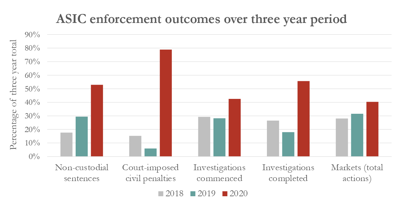 Asic enforcement outcomes over a three year period