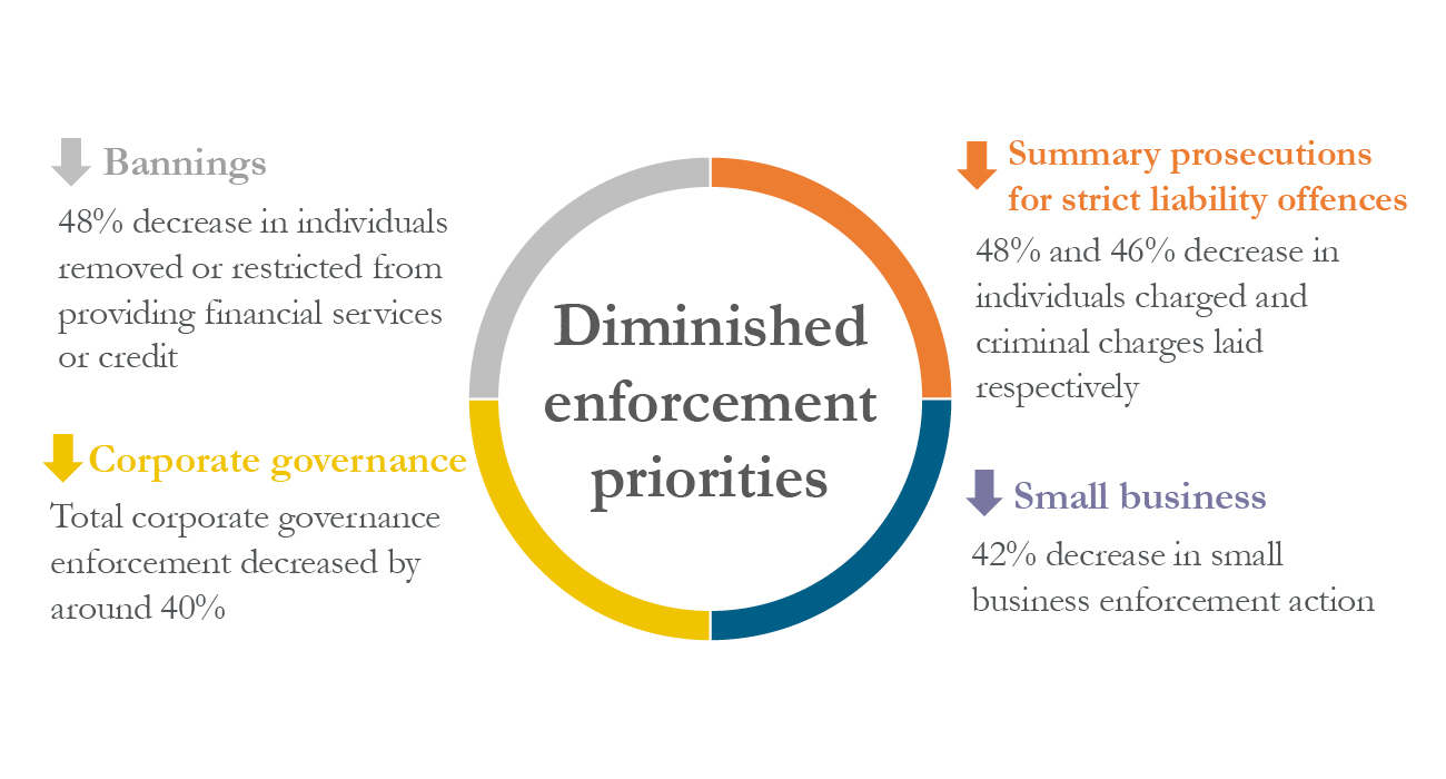 Diminished enforcement priorities